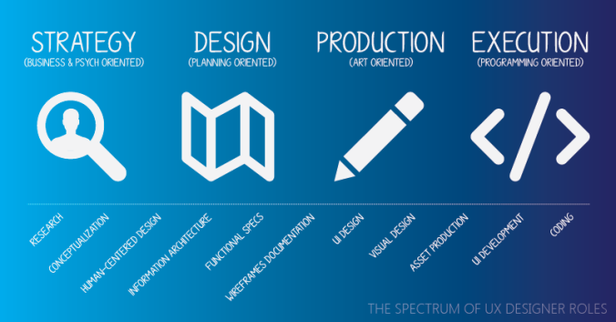 Spectrum of UX Designer Roles
