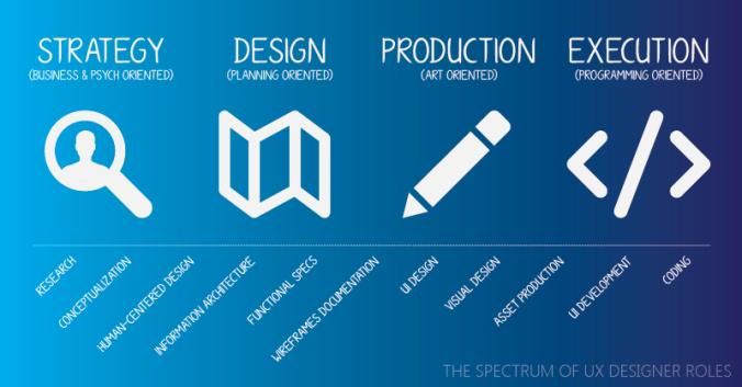 Spectrum of UX Designer Roles