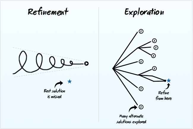 01A - Refinement vs Exploration
