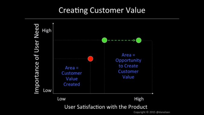 03 - CreatingCustomerValue