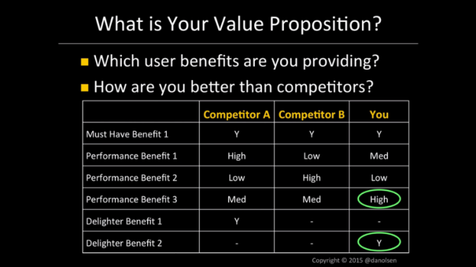 05 - ValueProposition